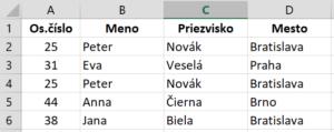 Tabuľka pre duplicitné hodnoty